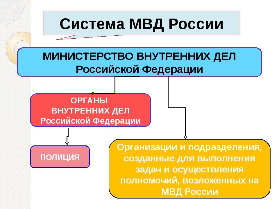 Полиция в структуре МВД